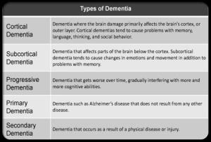 dementia_s3_graph_types_of_dementia